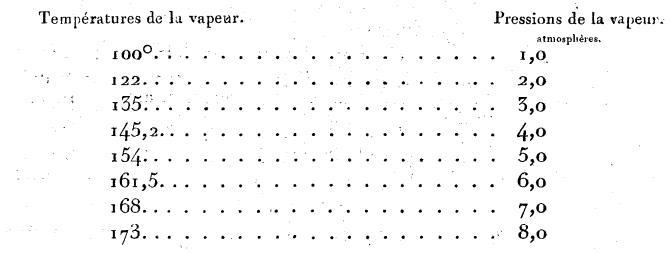 1924 : thermomanomètre dans Vie de Lucien mesures